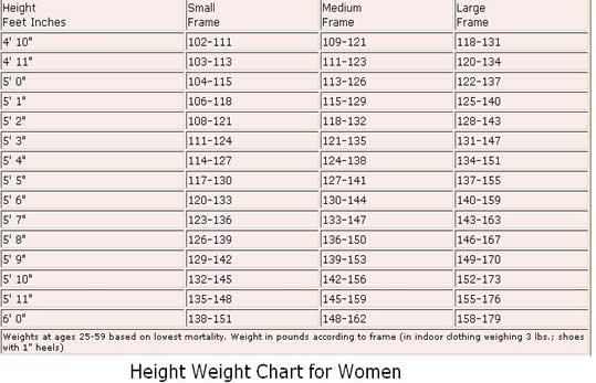 Woman's Fitness and weight Loss charts